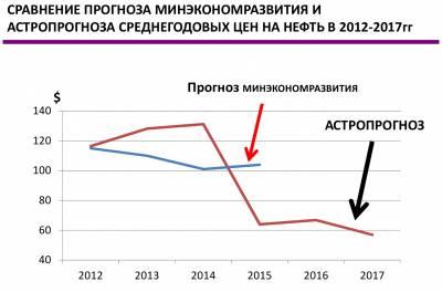 Цены на нефть в 2017 году. Прогноз