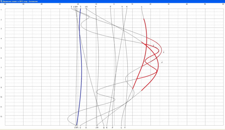 график уровня воды в оби: